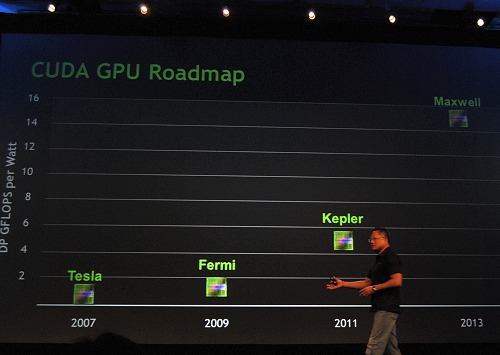 Photo of Nvidia anuncia os sucessores do Fermi