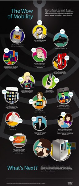 Cisco_Infographic_Mobile_40th_BDay