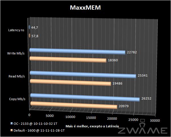 MaxxMem