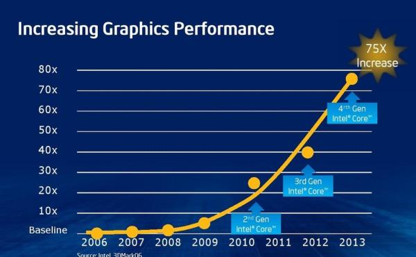 Gráficos2