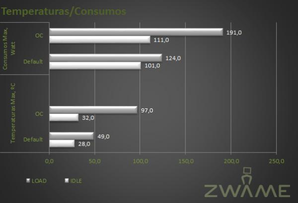 Temperaturas e consumos