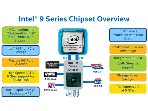 intel-z97-chipset-overview