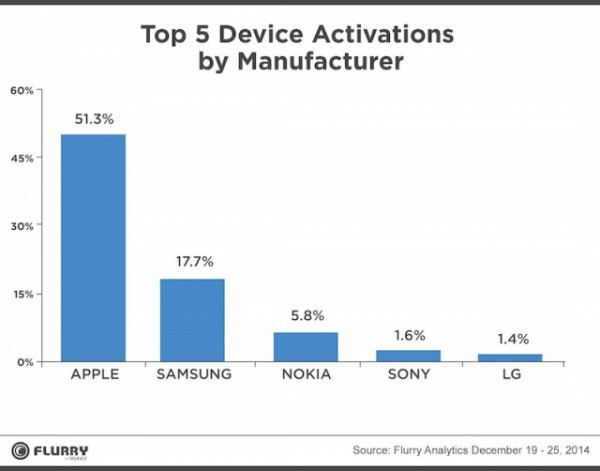 device-activations-2014-640x502