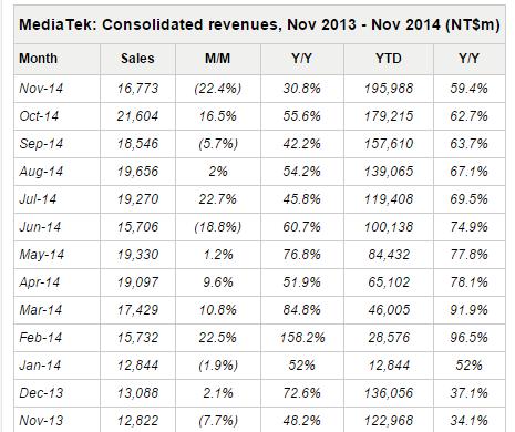mediatek-revenues-november-2014