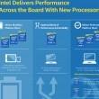 Photo of Intel altera nomenclatura dos processadores Atom