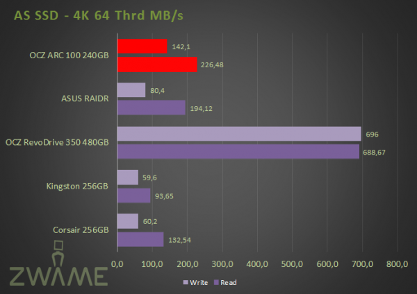 AS SSD 64 Thrd