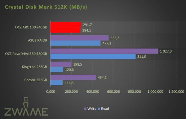 CDM 512K