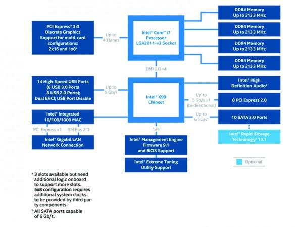 x99-chipset-diagram