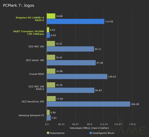 MSI_GT72_2QE_PCMark7-Storage-Gaming