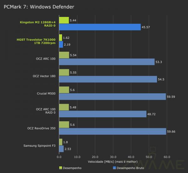 MSI_GT72_2QE_PCMark7-Storage-WindowsDefender