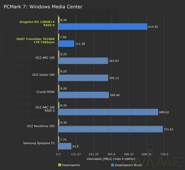 MSI_GT72_2QE_PCMark7-Storage-WindowsMediaCenter