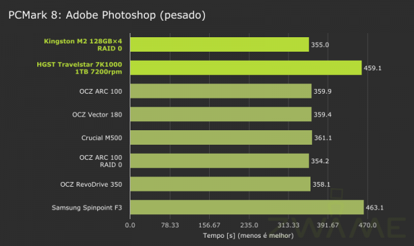 MSI_GT72_2QE_PCMark8-Storage-AdobePhotoshopHeavy