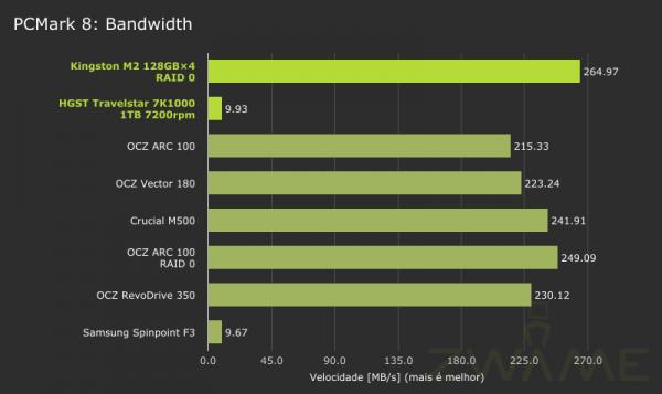 MSI_GT72_2QE_PCMark8-Storage-Bandwidth