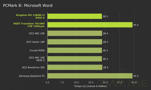MSI_GT72_2QE_PCMark8-Storage-MicrosoftWord