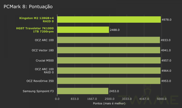 MSI_GT72_2QE_PCMark8-Storage-Score