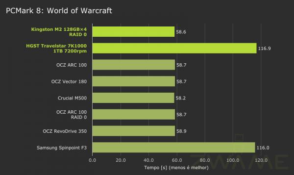 MSI_GT72_2QE_PCMark8-Storage-WorldOfWarcraft