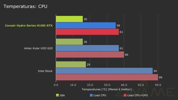 Corsair_H100i-Temperaturas-CPU