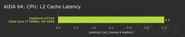 Inphtech_u731it-AIDA64-CPU-L2-Latency