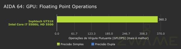 Inphtech_u731it-AIDA64-GPU-FloatingPoint