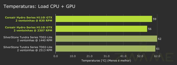 Temperaturas-Load_CPU_GPU