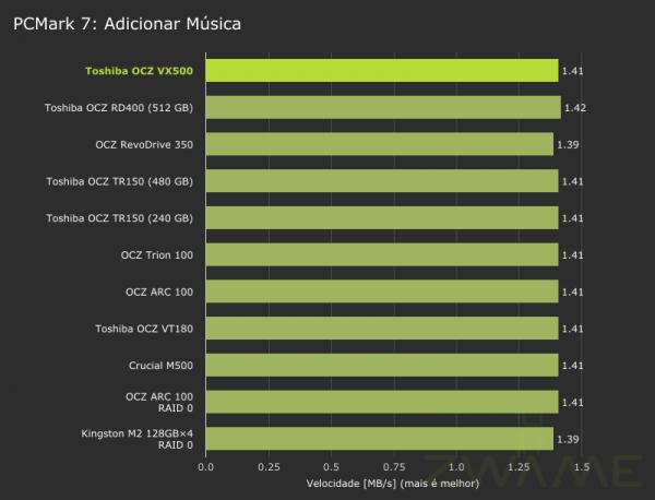 toshiba_ocz_vx500-pcmark7-storage-addingmusic