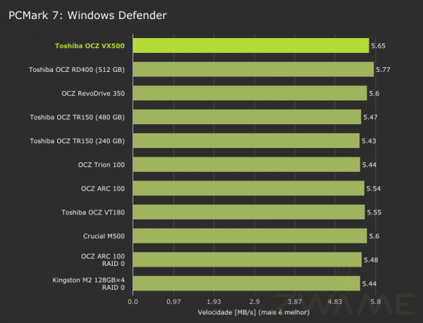 toshiba_ocz_vx500-pcmark7-storage-windowsdefender