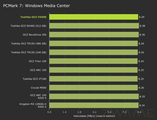 toshiba_ocz_vx500-pcmark7-storage-windowsmediacenter