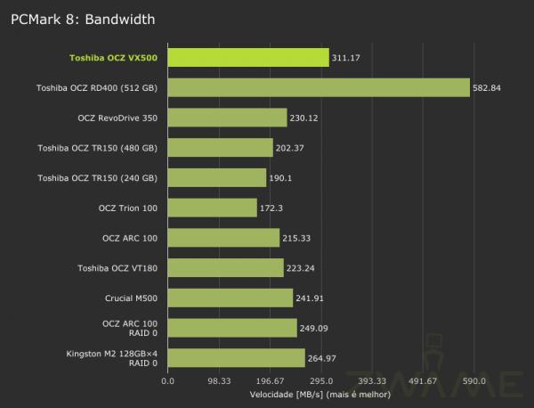 toshiba_ocz_vx500-pcmark8-storage-bandwidth