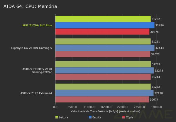 msi-z170a-sli-plus-aida64-cpu-memory