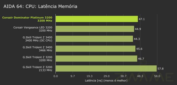 corsair-dominator-platinum-aida64-cpu-memorylatency